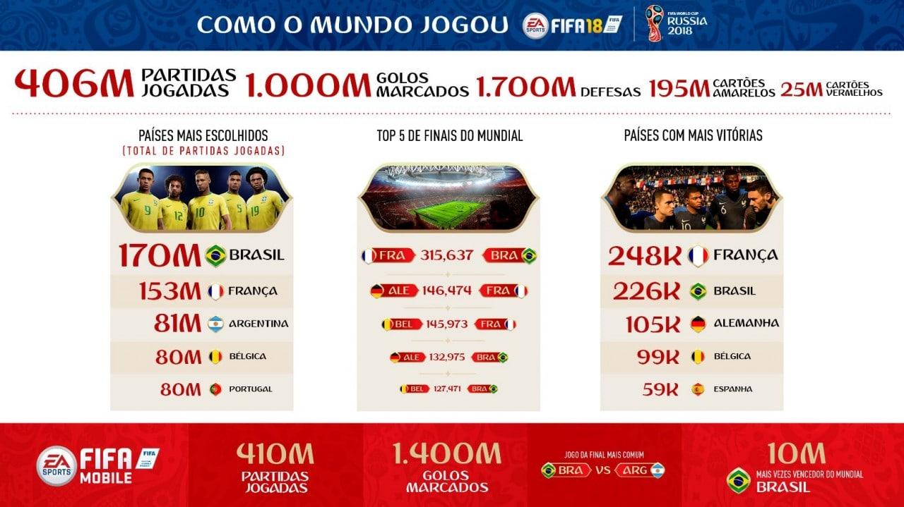 INFOGRAFIA FIFA 18