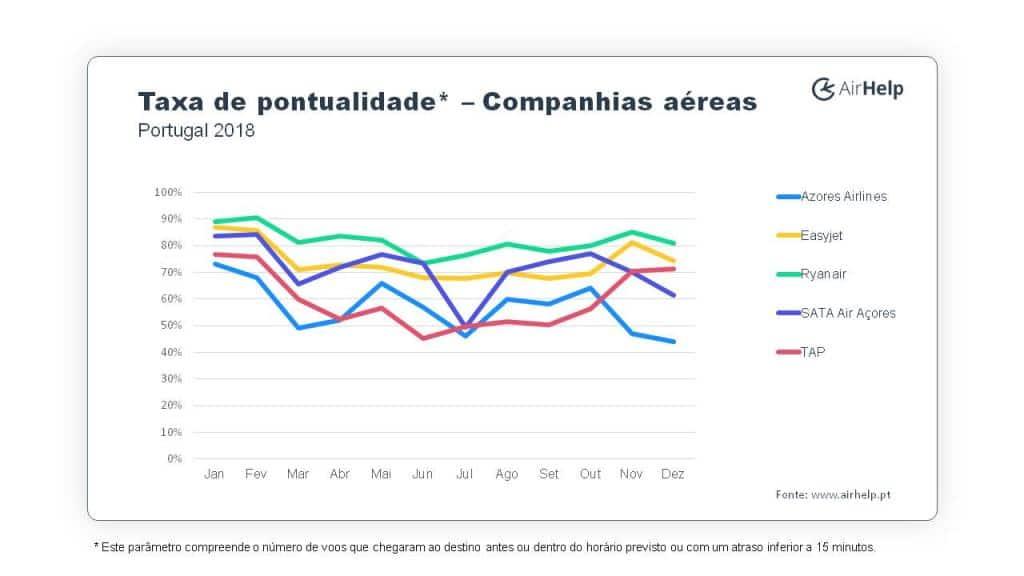 Portugal pontualidade companhias aéreas