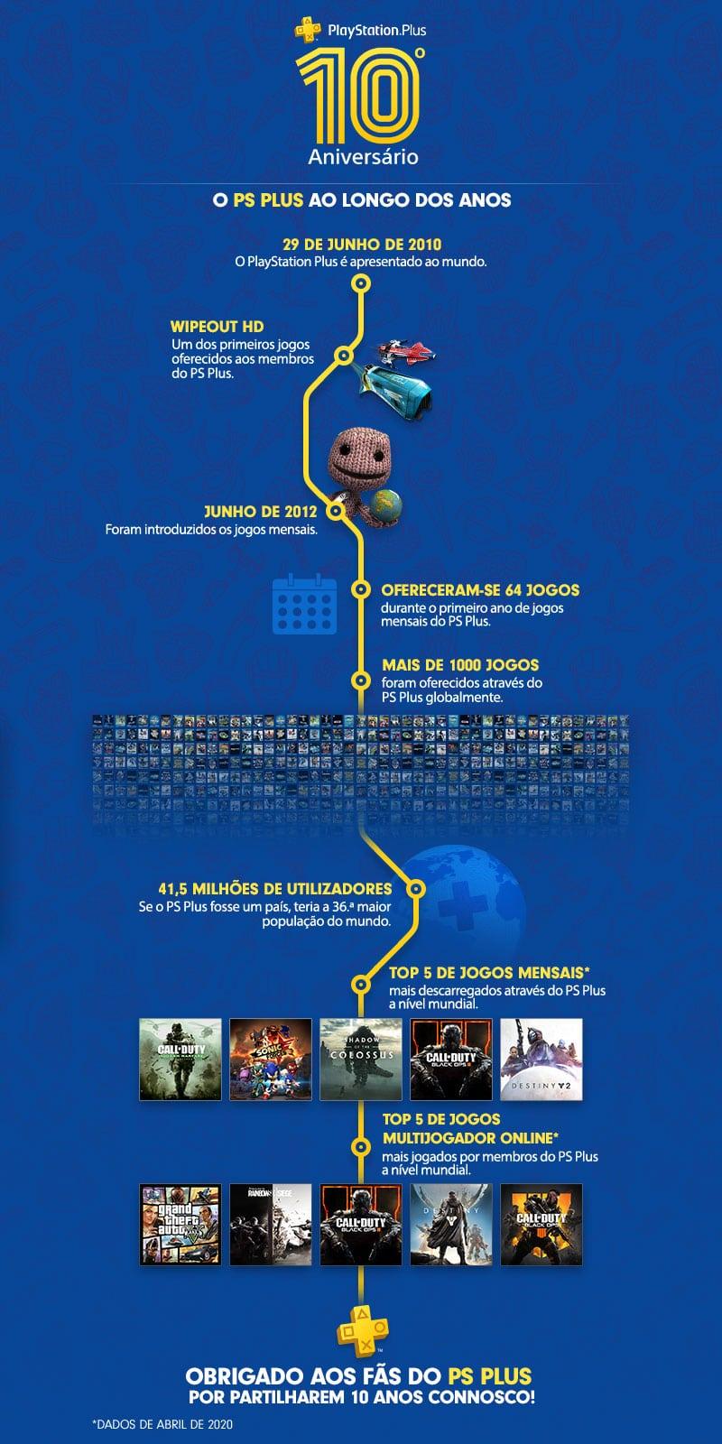 PlayStation Plus - 10 anos