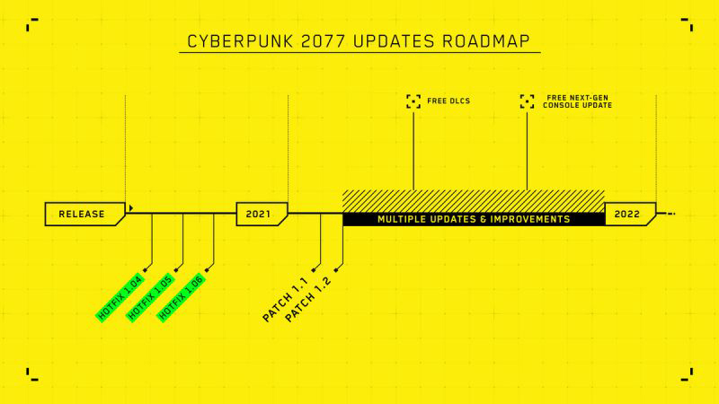 cyberpunk 2077 roadmap
