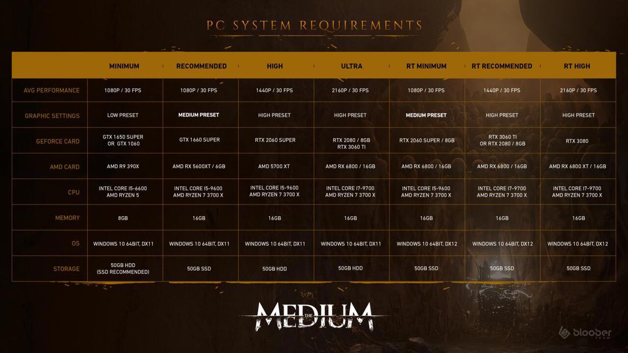 The Medium - requisitos PC