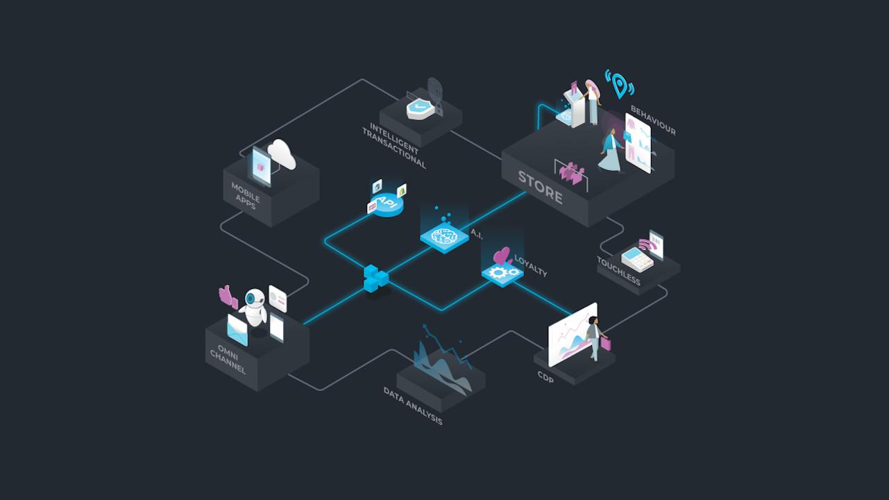 E-goi Digital Solutions