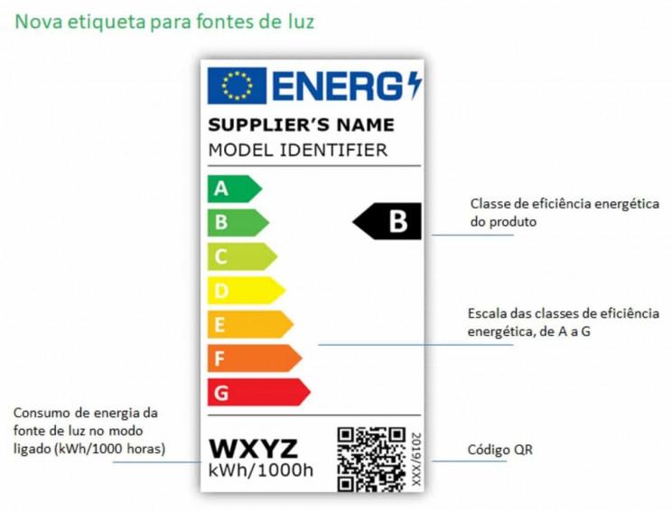 etiqueta energética para lâmpadas